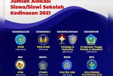 Pengukuhan Dewan Pengurus KORPRI Priode 2021-2025